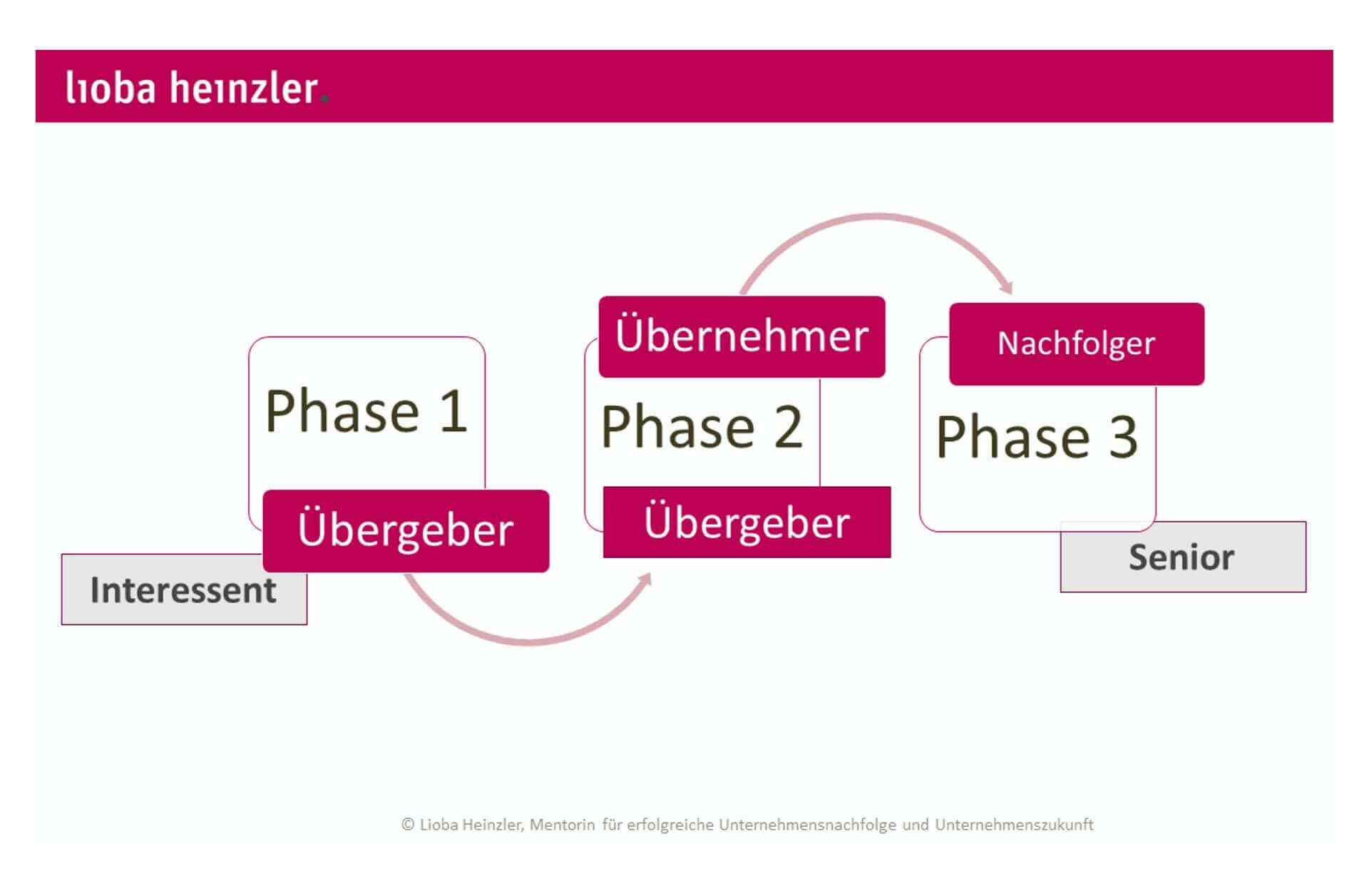 Lioba Heinzler, Nachfolgeplanung
