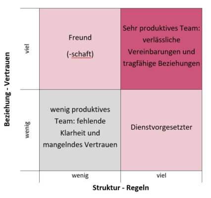 Teamarbeit Teamführung
