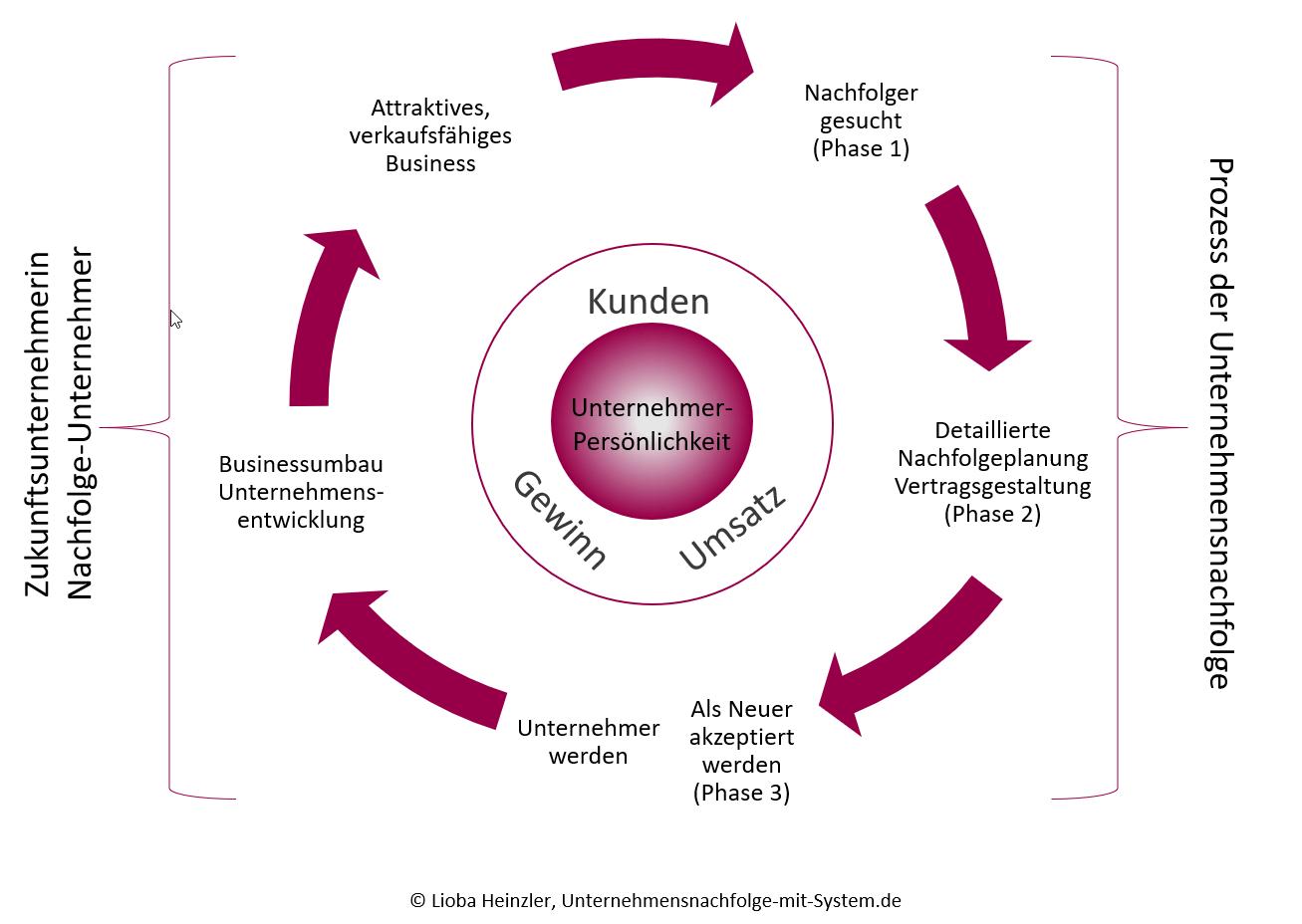 Unternehmensnachfolge mit System